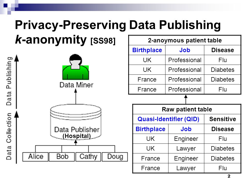 Privacy-Preserving Data Publishing k-anonymity [SS98]
